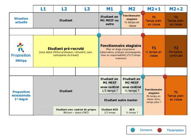 Calendrier Titularisation Stagiaires 2022 FORMATION INITIALE : le concours et les changements envisagés